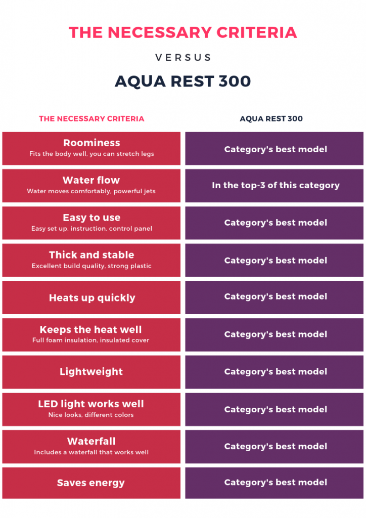 Aqua Rest 300 Select / Premium Features