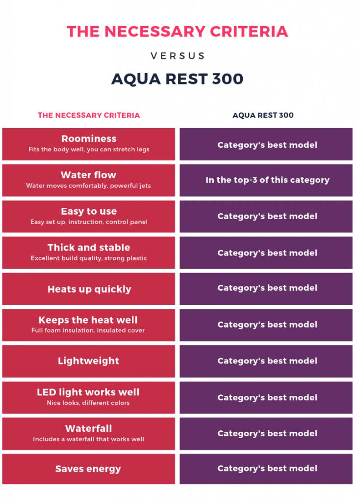 Aqua Rest 300 Select / Premium Features