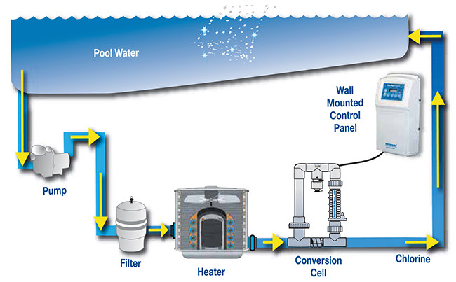 The process of separation of chlorine from the sodium to sanitize the hot tub