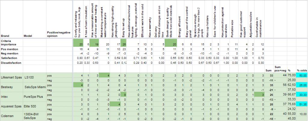 Byrossi® analysis methodology